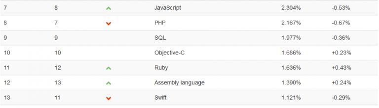 2019年7月最新编程语言排名情况